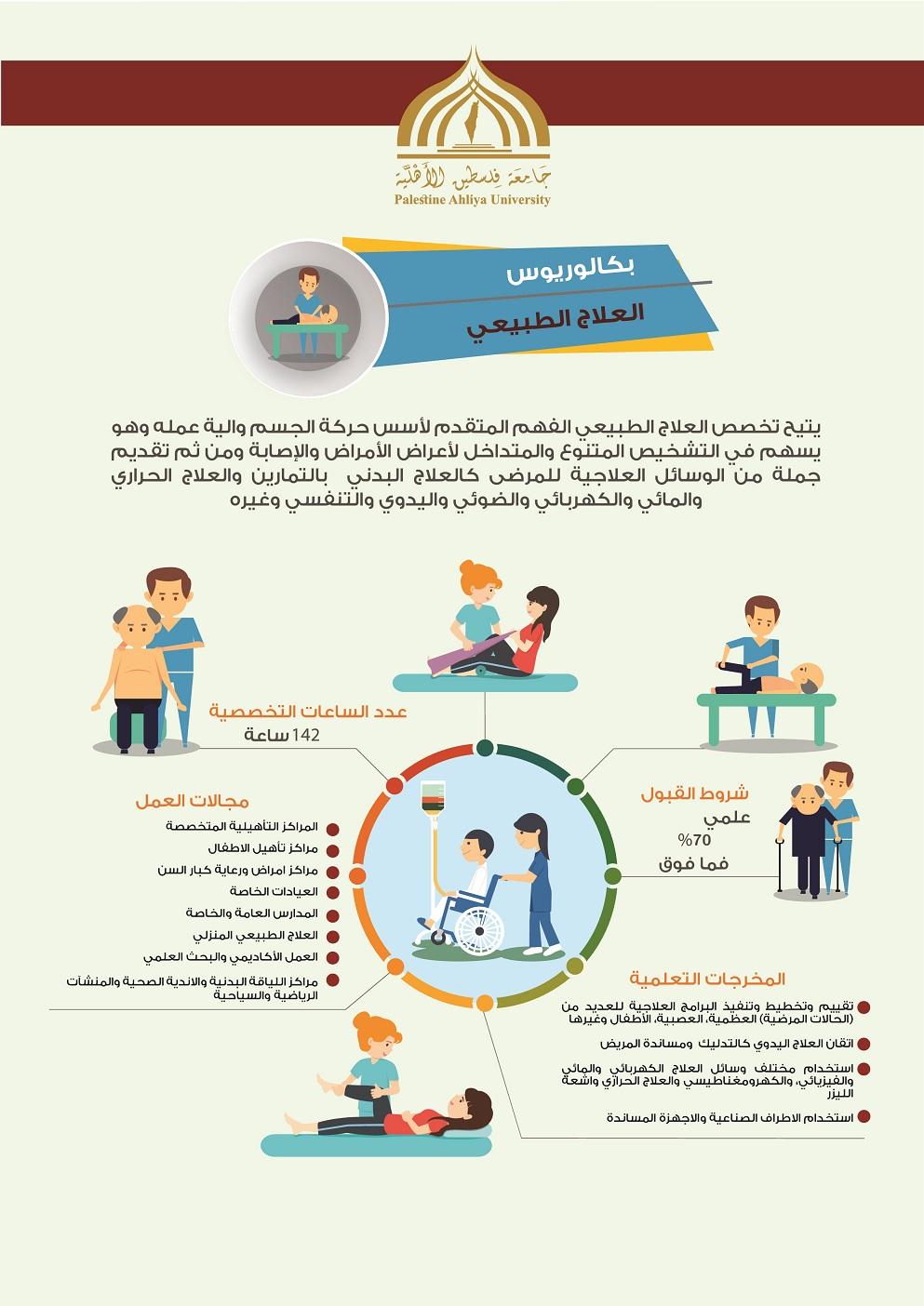 الطبيعي - برنامج العلاج الطبيعي